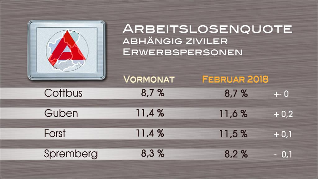 Arbeitslosenstatistik